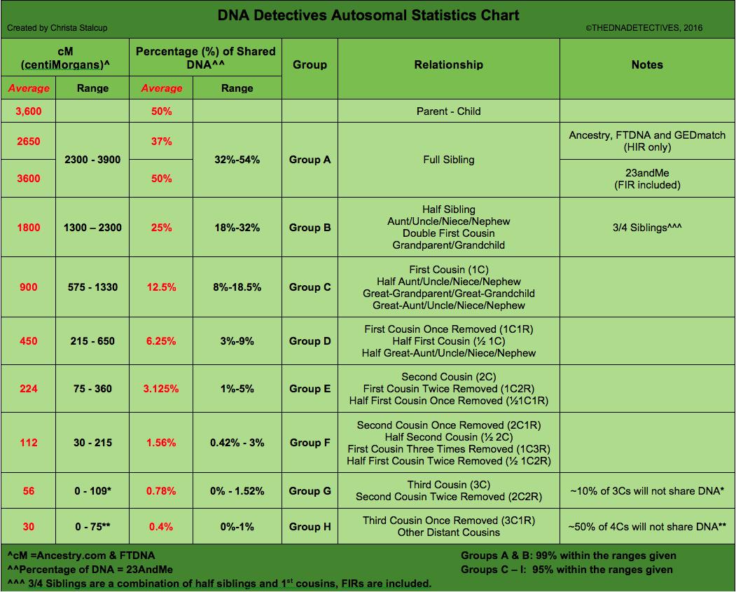 DNA-Detectives-Autosomal-Statistics-Chart